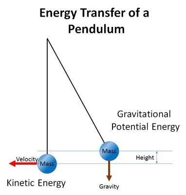 energy transfer vista heights 8th grade science spring potential energy diagram #1