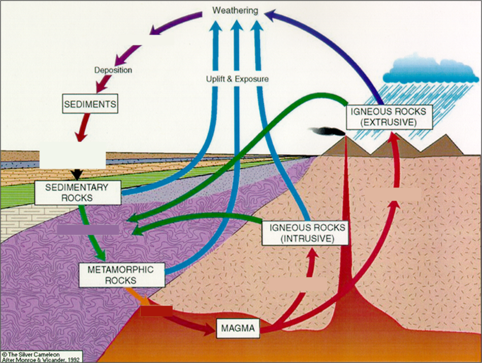 Rock cycle vista heights 8th grade science starburst rock cycle activity ccuart Image collections