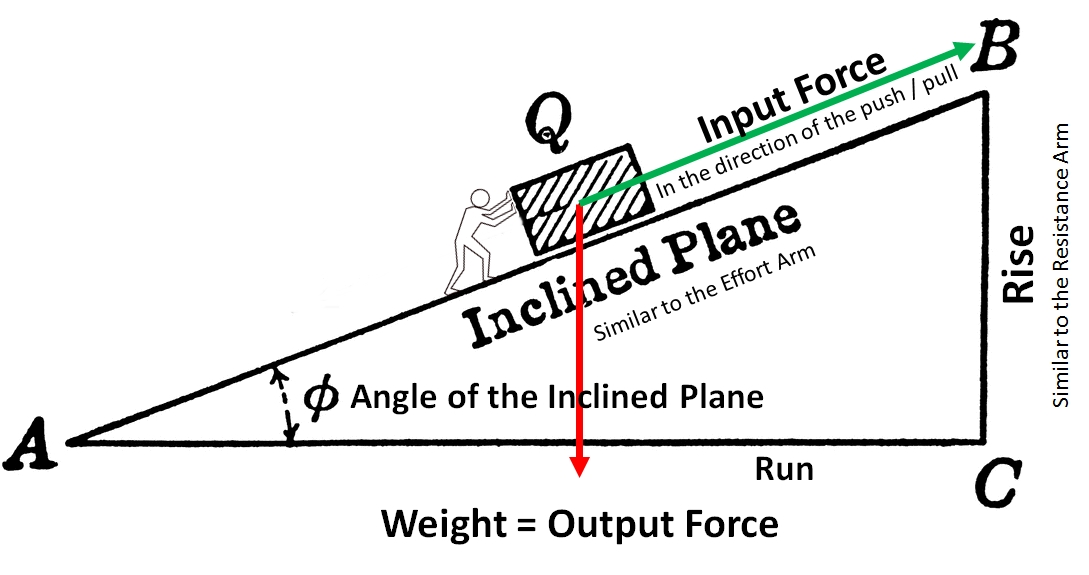 investigating inclined planes